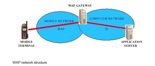 wap cs 1 Home of the microsoft aspnet development community download visual studio, post to the forums, read aspnet blogs and learn about aspnet.